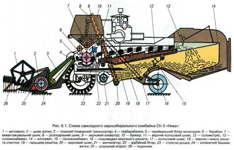 комбайна СК-5 «Нива».