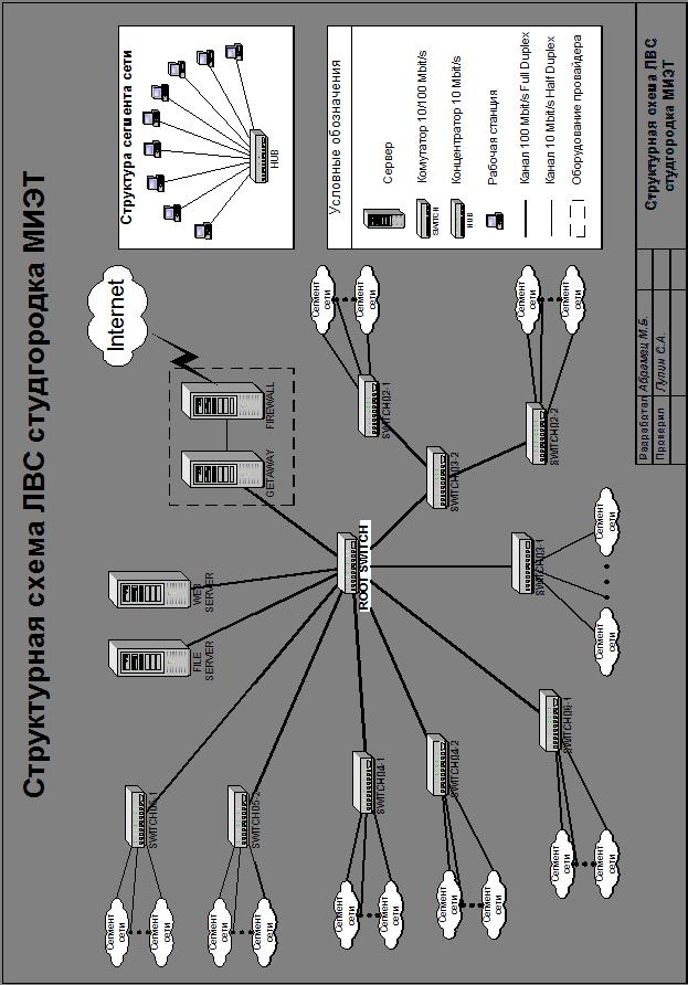 Структурная схема ЛВС