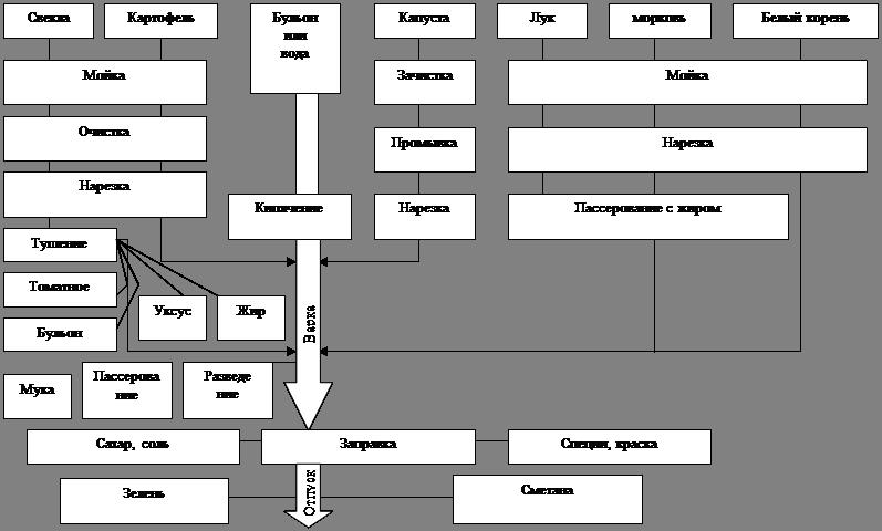 Схема 3. Приготовление борща