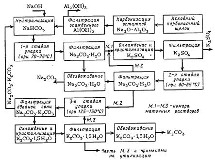 Схема переработки карбонатного