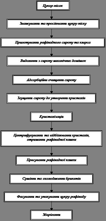 схема виробництва цукру-
