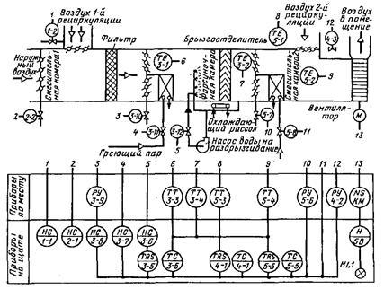 5 – Схема автоматизации