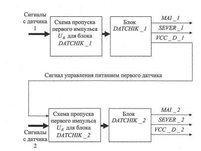 Рисунок 17 - Структурная схема