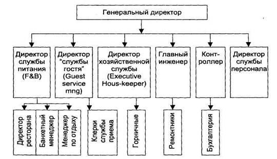 Типовая структура управления