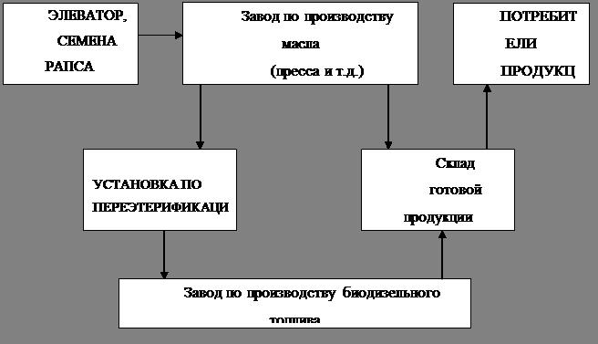 Рисунок 7 - Технологическая