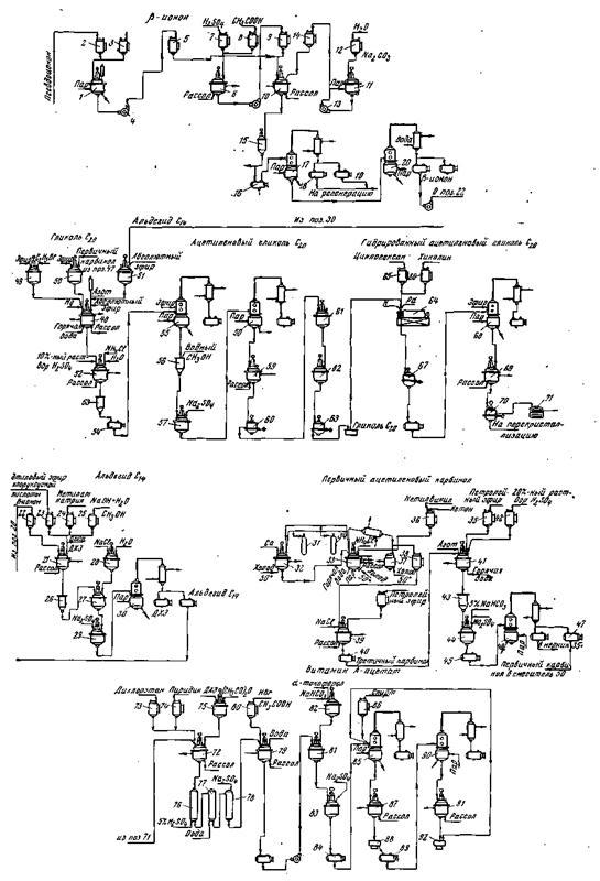 Схема синтеза каротина