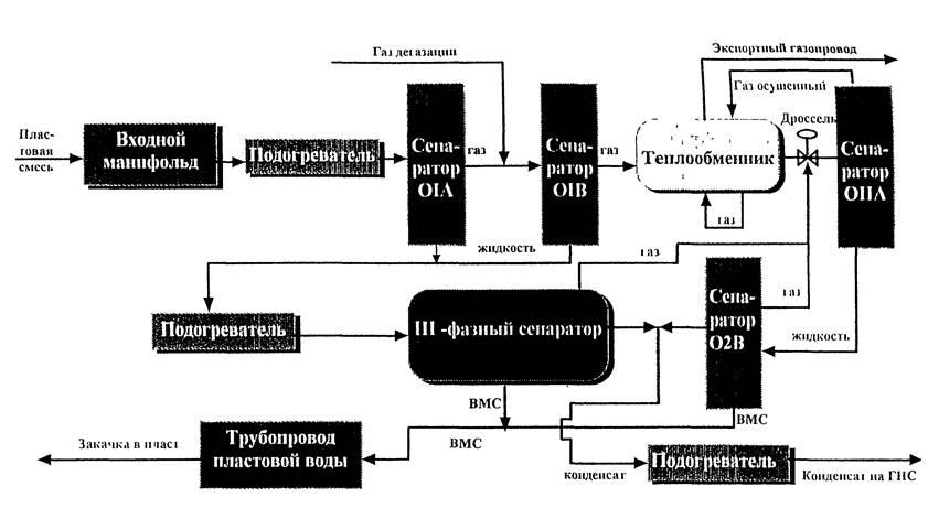 Схема производства газа и