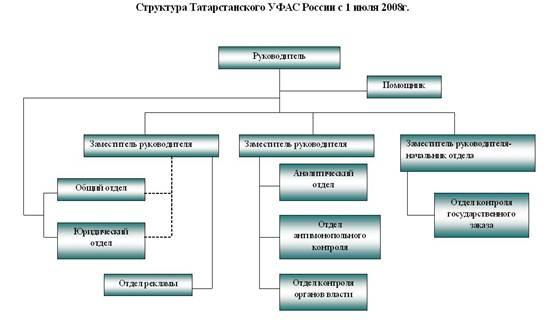 Графическая схема структуры
