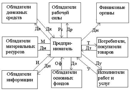Схема предпринимательской
