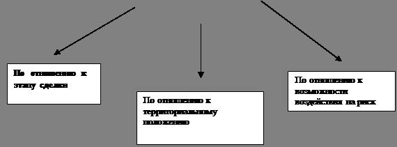 Обобщенная схема рисков ВЭД
