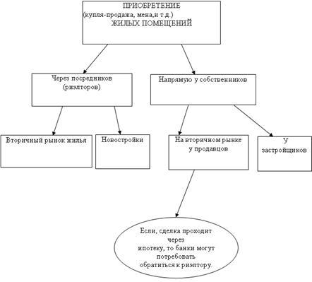 Схема приобретения жилья на