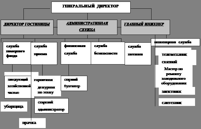 1.2 Схема организационной