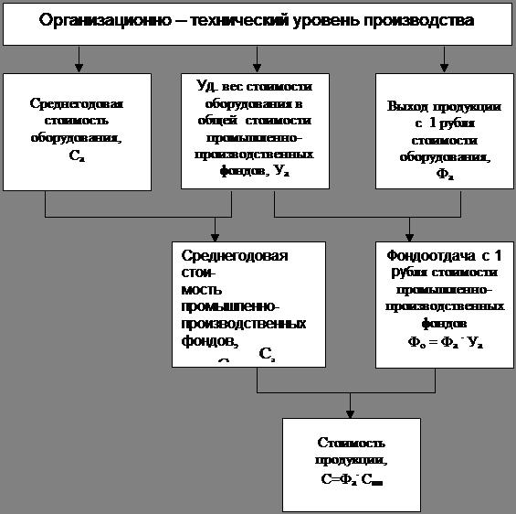 Схема анализа и формирования