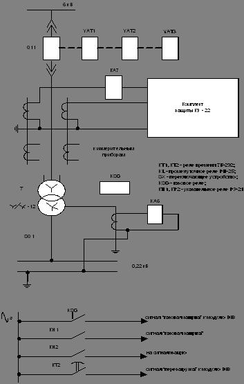 Рис. 8.1 Схема защиты