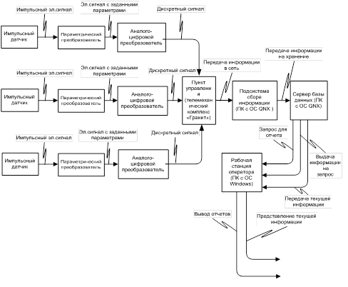 Рис. 5.9 Блок-схема обмена