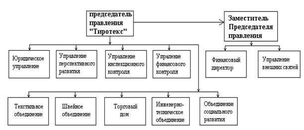 Тип и метод организации