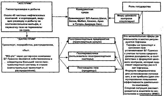 Действующая схема управления