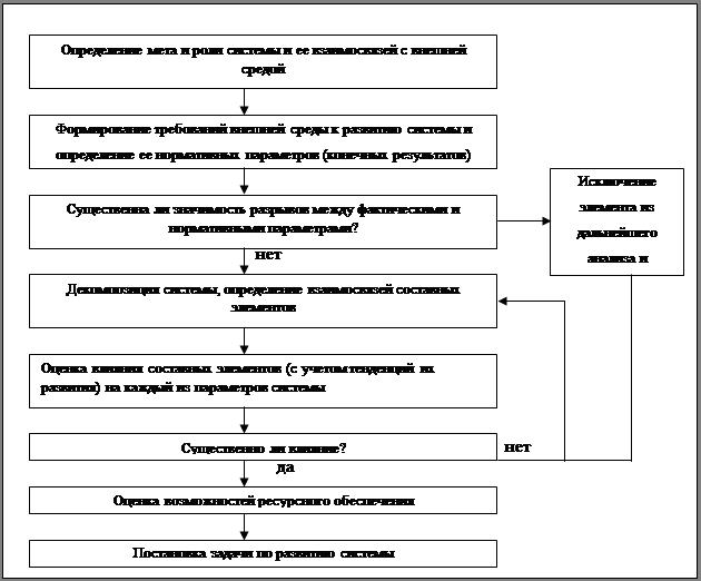 Схема анализа ситуации