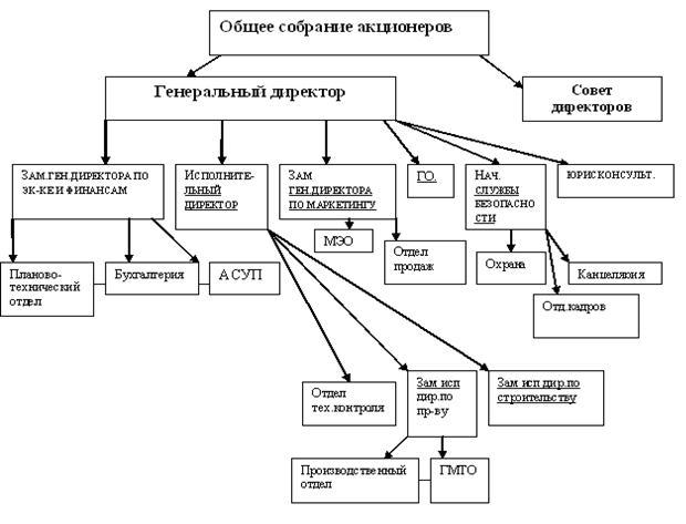 Приложение 2. Организационная