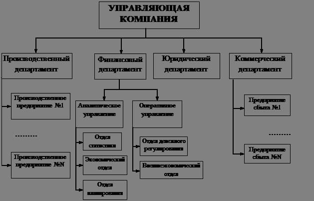 Структура управляющей компании