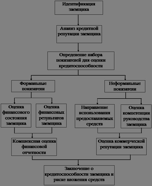 Схема оценки инвестиционной