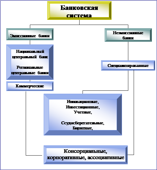 схема банковской системы