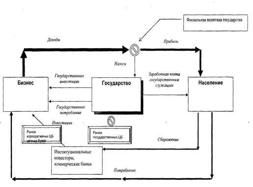 Модель взаимодействия