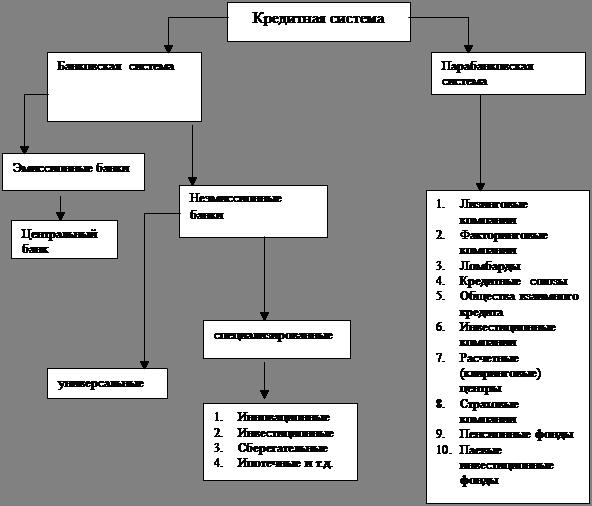 Схема кредитной системы в