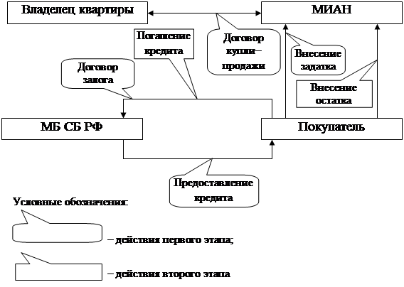 работа схема организации