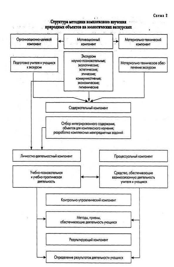 естественно-научного цикла