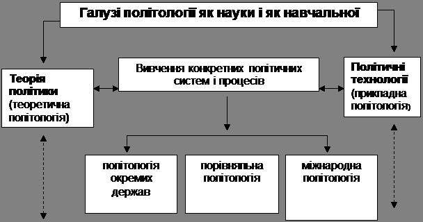 Міждисциплінарні дослідження: