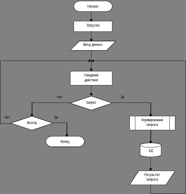 2.3.3 Блок - схема программы