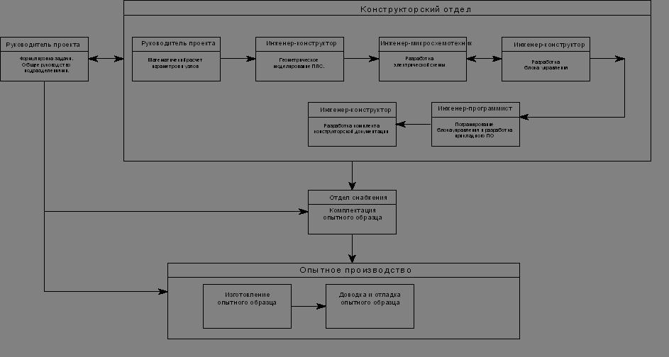 Рис 2.4 - Структурная схема