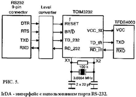 ИК интерфейсы стандарта IrDA