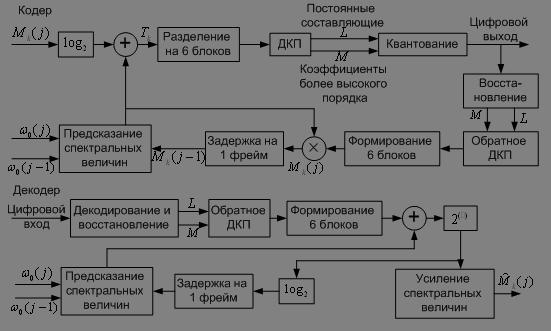 Блок-схема общей процесса