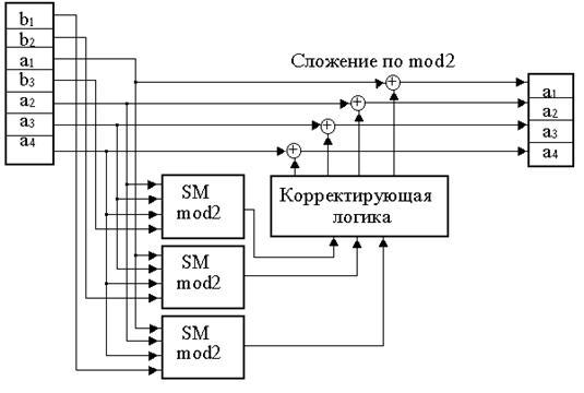 Схема кодера -а и декодера б