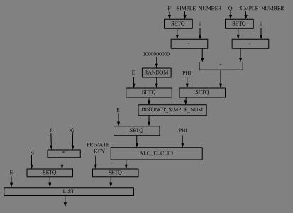 задачи для функции RSA