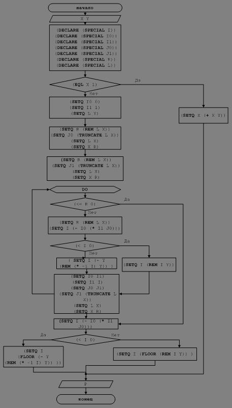 Рисунок 5 Блок-схема решения
