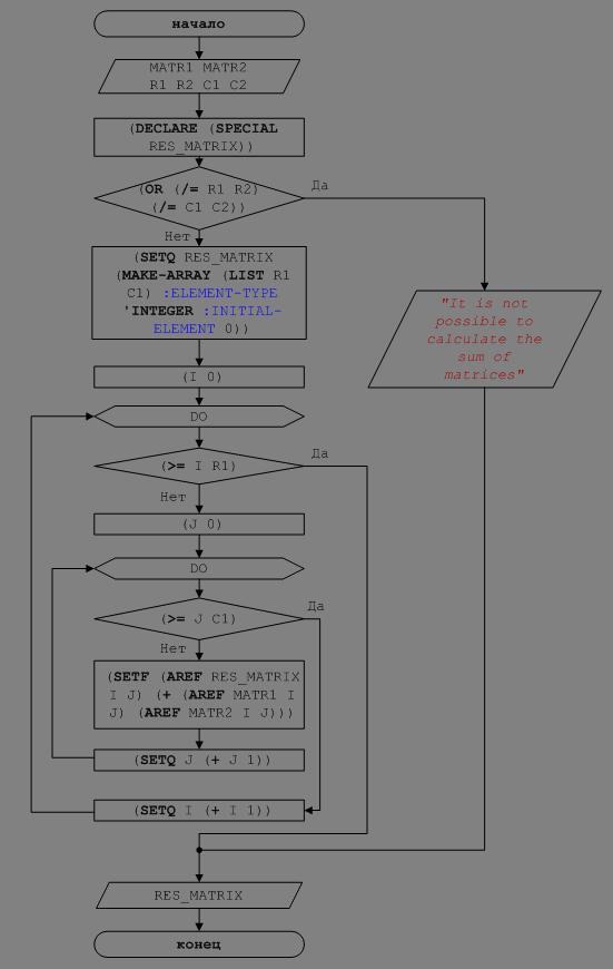Рисунок 3 – Блок-схема решения