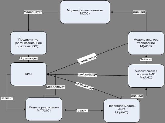 Рис. 3 Схема процесса