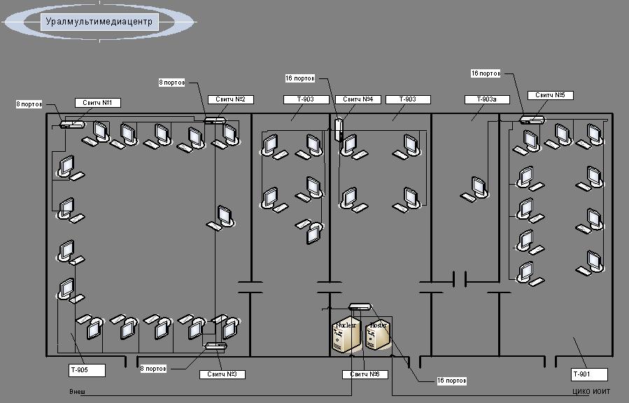 Структурная схема кафедры