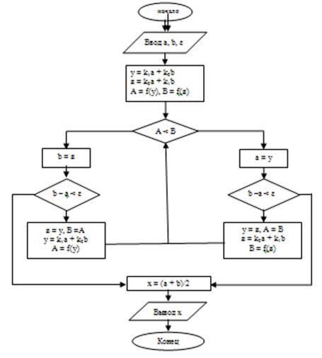 Реферат: Одномерная оптимизация функций методом золотого сечения.
