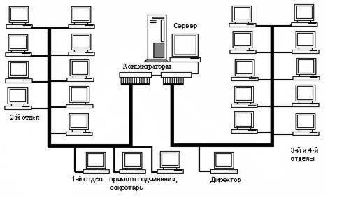 Рисунок 2.4 – Топология сети