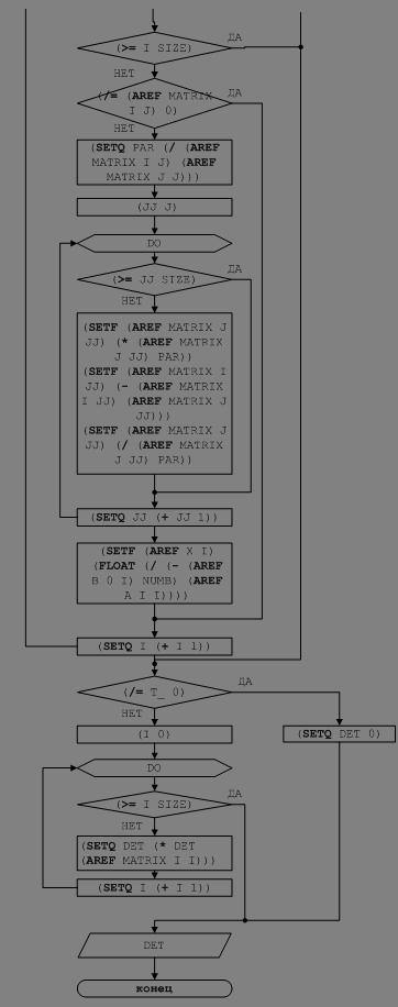 Рисунок 1 – Блок-схема решения