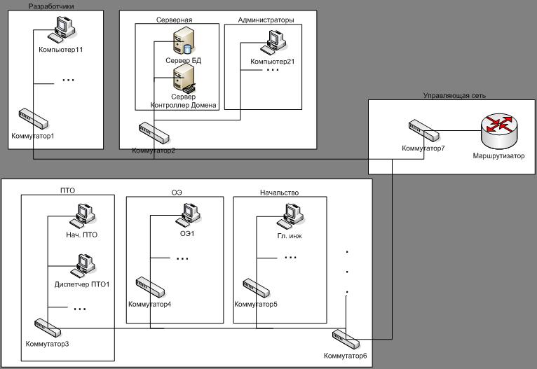 Как обозначить коммутатор на схеме