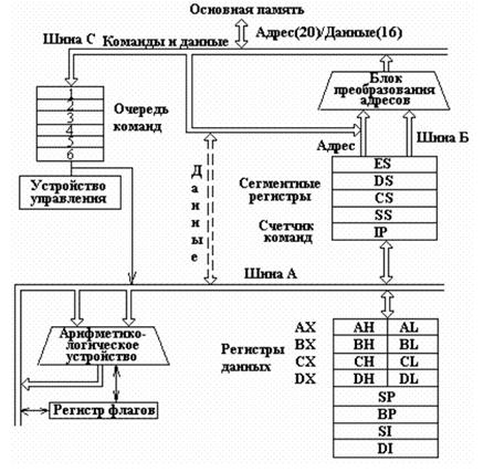 схема микропроцессора 8086