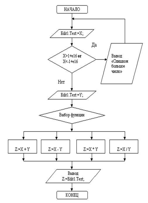 Блок–схема алгоритма к кнопке