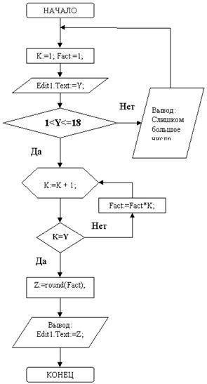 Блок–схема алгоритма