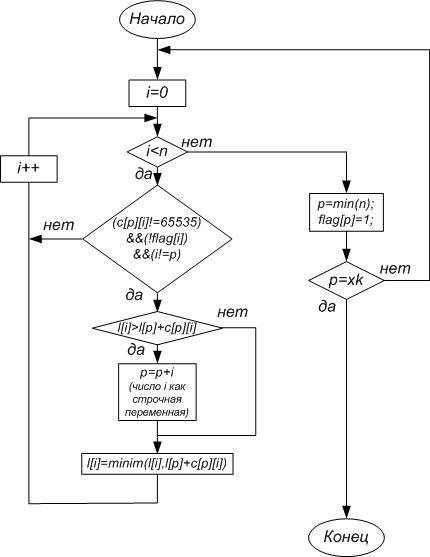 Схема программной реализации
