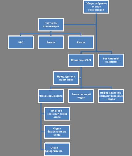 2.1 – Структурная схема «